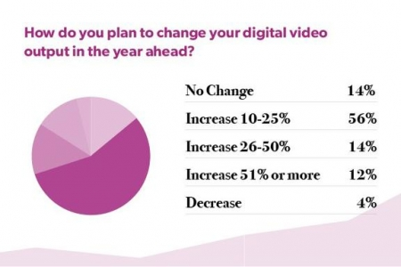 Digiday Research: 80 percent of publishers will spend more on video